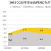 从2020上半年组件出口观看尺寸趋势发展