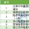 云南省新基建项目表20202022年发布