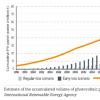 全球将有多少报废的光伏组件哪个国家回收技术领先