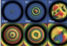 发现在光量子流体中产生巨大涡旋的新机制